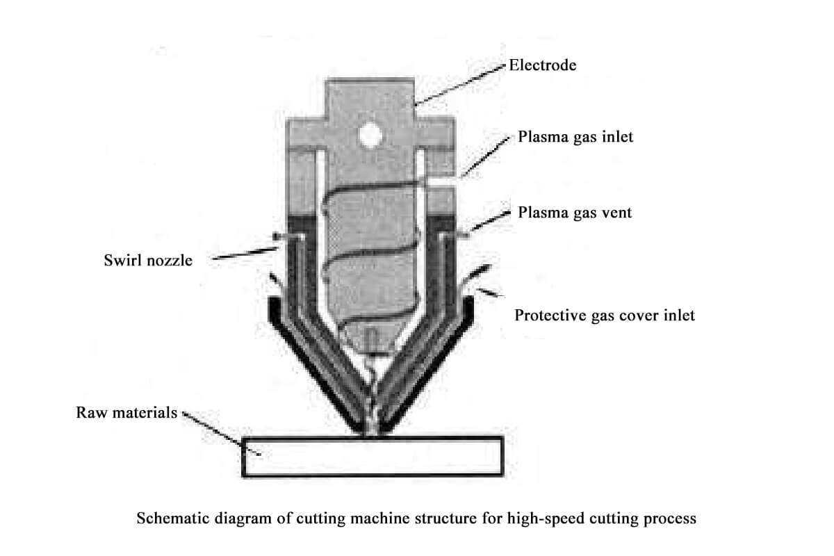 Schematic diagram of cutting machine structure for high-speed cutting process