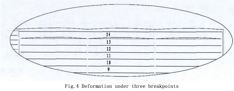 Deformation under three breakpoints