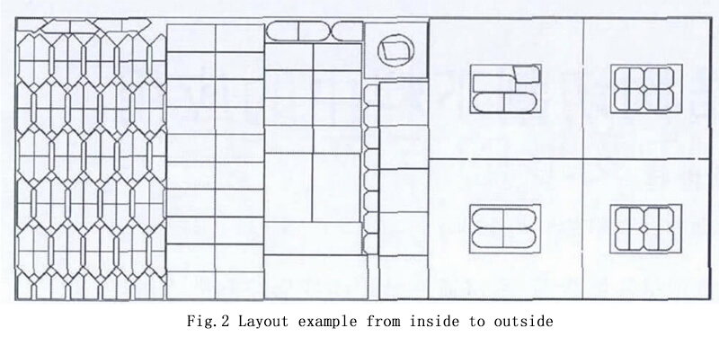 Layout example from inside to outside