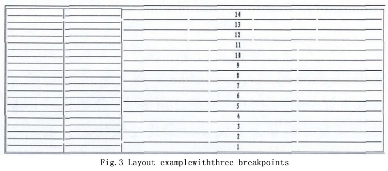 Layout examplewiththree breakpoints