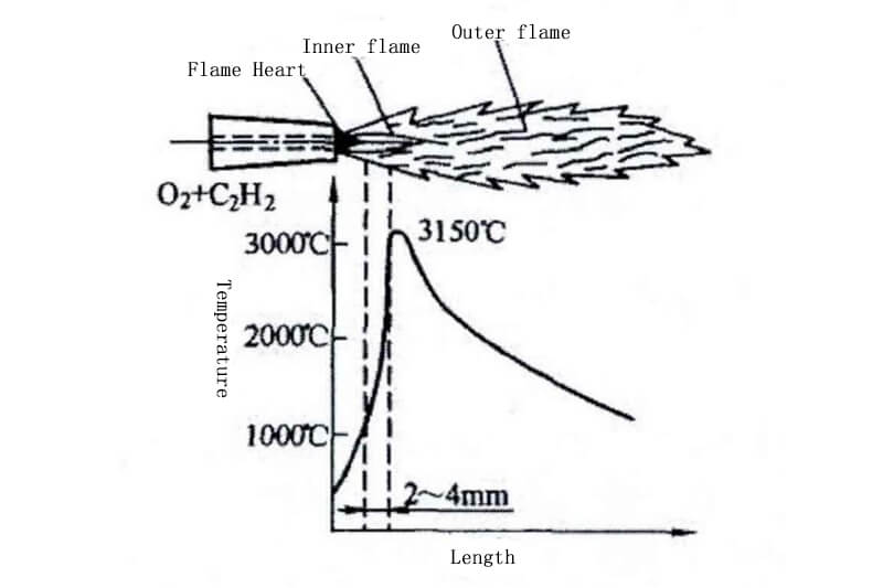Temperature distribution of neutral flame