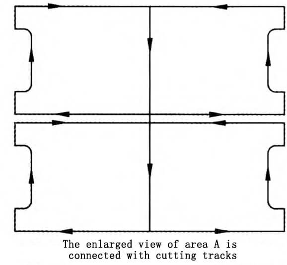 The enlarged view of area A is connected with cutting tracks