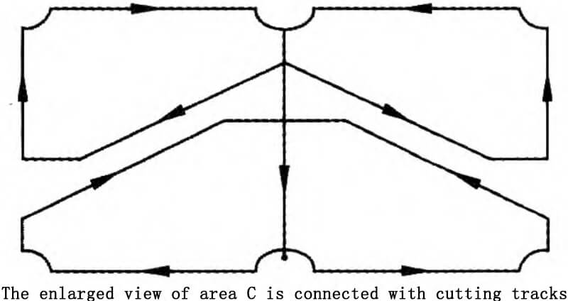 The enlarged view of area C is connected with cutting tracks